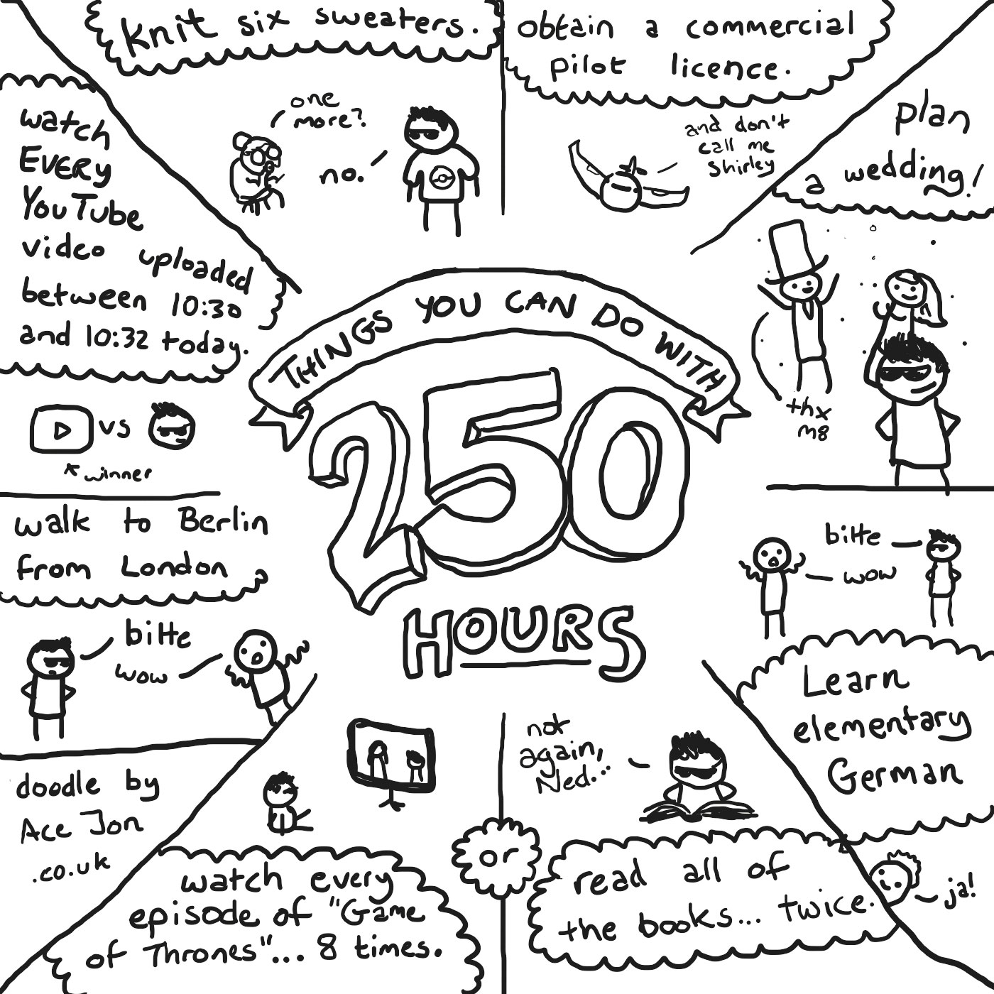 Things you can do with 250 hours